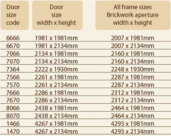 Technical woodrite for Door sizes uk